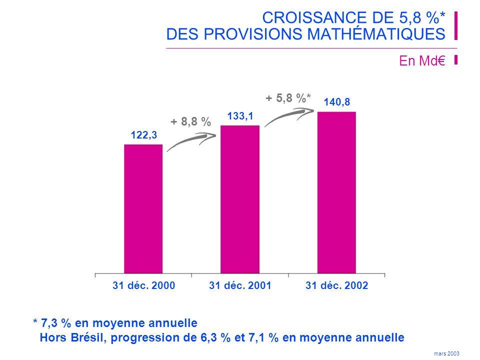 mars 2003 (valeur des affaires nouvelles) VALEUR et MARGE DU NEW BUSINESS La valeur du New Business en 2002 est de : 107 M€ soit 0,77€ par action 83 M€ hors Brésil soit 0,60€ par action CA part du groupe correspondant : France : 11,6 Md€ Brésil : 0,129 Md€ Marge sur le New Business : France : 6,3 % Total (2) : 7,8 % (1) APE : Annual Premium Equivalent (2) Dont avantage fiscal Brésil NB APE (1) () Mise à jour 25 mars 2003