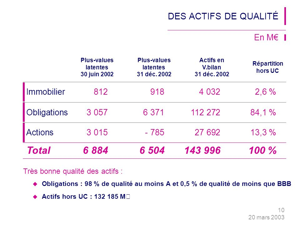 10 20 mars 2003 Immobilier8129184 0322,6 % En M Plus-values latentes 30 juin 2002 Plus-values latentes 31 déc.