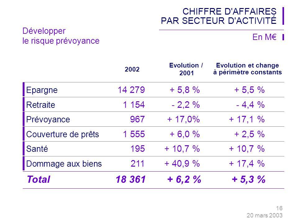 16 20 mars 2003 2002 Epargne 14 279+ 5,8 %+ 5,5 % Evolution / 2001 CHIFFRE D AFFAIRES PAR SECTEUR D ACTIVITÉ En M Evolution et change à périmètre constants Retraite 1 154- 2,2 %- 4,4 % Prévoyance 967+ 17,0%+ 17,1 % Couverture de prêts 1 555+ 6,0 %+ 2,5 % Santé 195+ 10,7 %+ 10,7 % Dommage aux biens 211+ 40,9 %+ 17,4 % Total18 361+ 6,2 %+ 5,3 % Développer le risque prévoyance