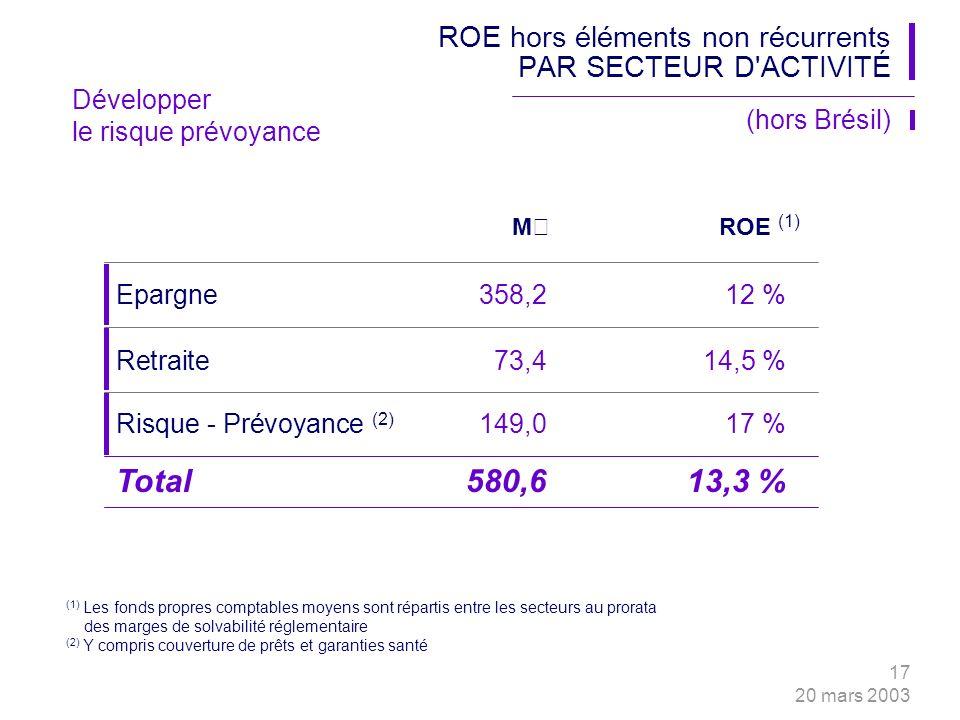 17 20 mars 2003 ROE hors éléments non récurrents PAR SECTEUR D ACTIVITÉ M€ROE (1) (hors Brésil) (1) Les fonds propres comptables moyens sont répartis entre les secteurs au prorata des marges de solvabilité réglementaire (2) Y compris couverture de prêts et garanties santé Risque - Prévoyance (2) 149,017 % Retraite 73,414,5 % Epargne 358,212 % Total580,613,3 % Développer le risque prévoyance