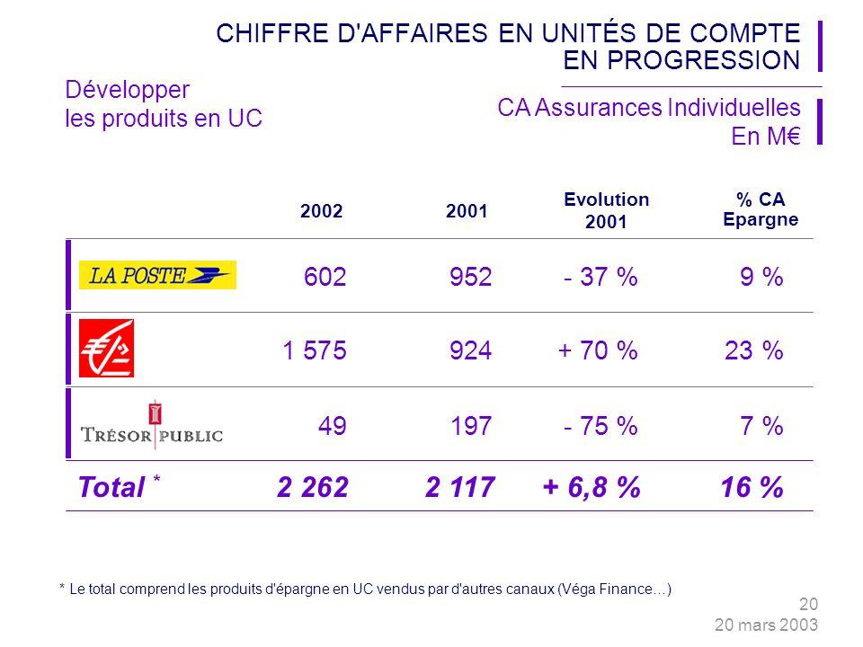20 20 mars 2003 2002 602952- 37 %9 % Evolution 2001 CHIFFRE D AFFAIRES EN UNITÉS DE COMPTE EN PROGRESSION CA Assurances Individuelles En M 1 575924+ 70 %23 % 49197- 75 %7 % Total * 2 2622 117+ 6,8 %16 % * Le total comprend les produits d épargne en UC vendus par d autres canaux (Véga Finance…) 2001 % CA Epargne Développer les produits en UC