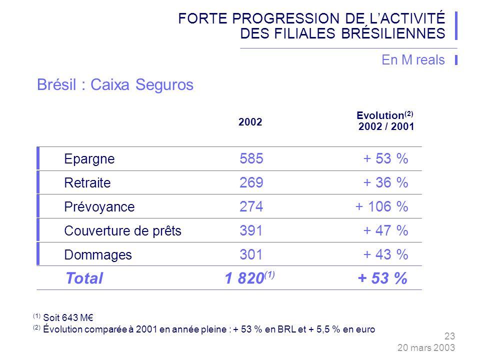 23 20 mars 2003 (1) Soit 643 M (2) Évolution comparée à 2001 en année pleine : + 53 % en BRL et + 5,5 % en euro 2002 Epargne 585+ 53 % Retraite 269+ 36 % Prévoyance 274+ 106 % Couverture de prêts 391+ 47 % Evolution (2) 2002 / 2001 Total1 820+ 53 % Dommages 301+ 43 % FORTE PROGRESSION DE LACTIVITÉ DES FILIALES BRÉSILIENNES Brésil : Caixa Seguros En M reals (1)