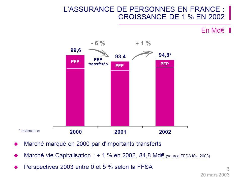 3 20 mars 2003 + 1 % 99,6 93,4 94,8* - 6 % PEP transférés L ASSURANCE DE PERSONNES EN FRANCE : CROISSANCE DE 1 % EN 2002 Marché marqué en 2000 par d importants transferts Marché vie Capitalisation : + 1 % en 2002, 84,8 Md (source FFSA fév.