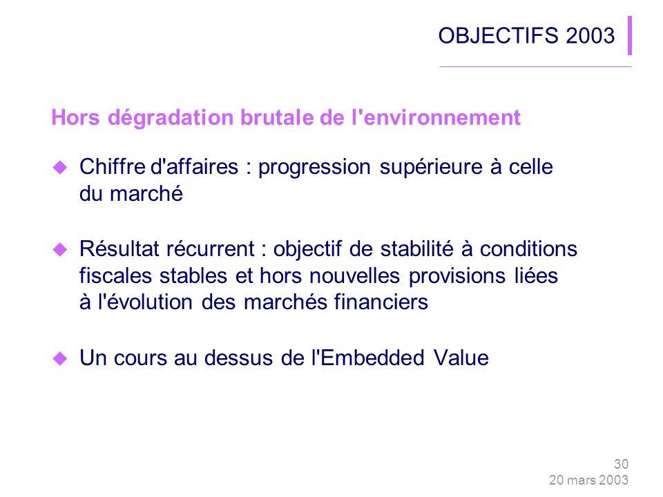 30 20 mars 2003 OBJECTIFS 2003 Chiffre d'affaires : progression supérieure à celle du marché Résultat récurrent : objectif de stabilité à conditions f