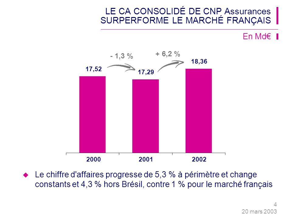 4 20 mars 2003 LE CA CONSOLIDÉ DE CNP Assurances SURPERFORME LE MARCHÉ FRANÇAIS Le chiffre d affaires progresse de 5,3 % à périmètre et change constants et 4,3 % hors Brésil, contre 1 % pour le marché français + 6,2 % - 1,3 % 17,52 17,29 18,36 200020012002 En Md