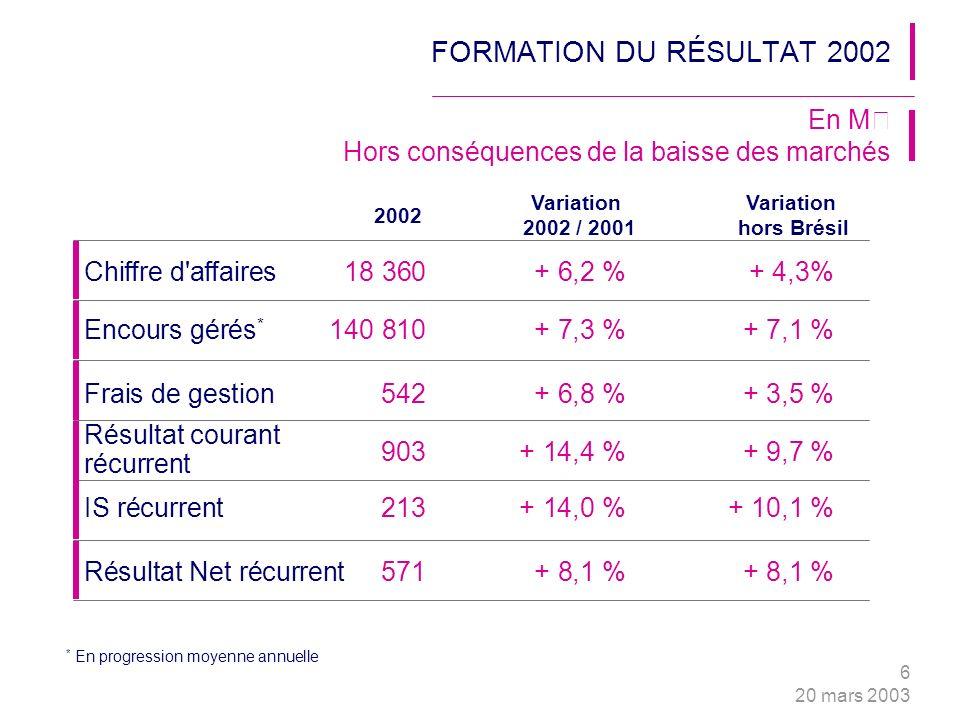 6 20 mars 2003 * En progression moyenne annuelle Chiffre d affaires18 360+ 6,2 %+ 4,3% FORMATION DU RÉSULTAT 2002 En M€ Hors conséquences de la baisse des marchés 2002 Variation 2002 / 2001 Variation hors Brésil Encours gérés * 140 810+ 7,3 %+ 7,1 % Frais de gestion542+ 6,8 %+ 3,5 % Résultat courant récurrent IS récurrent213+ 14,0 %+ 10,1 % Résultat Net récurrent571+ 8,1 %+ 8,1 % 903+ 14,4 %+ 9,7 %