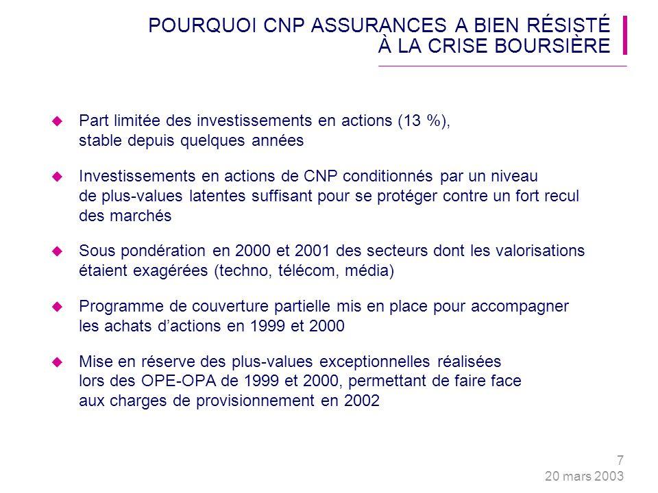 7 20 mars 2003 POURQUOI CNP ASSURANCES A BIEN RÉSISTÉ À LA CRISE BOURSIÈRE Part limitée des investissements en actions (13 %), stable depuis quelques