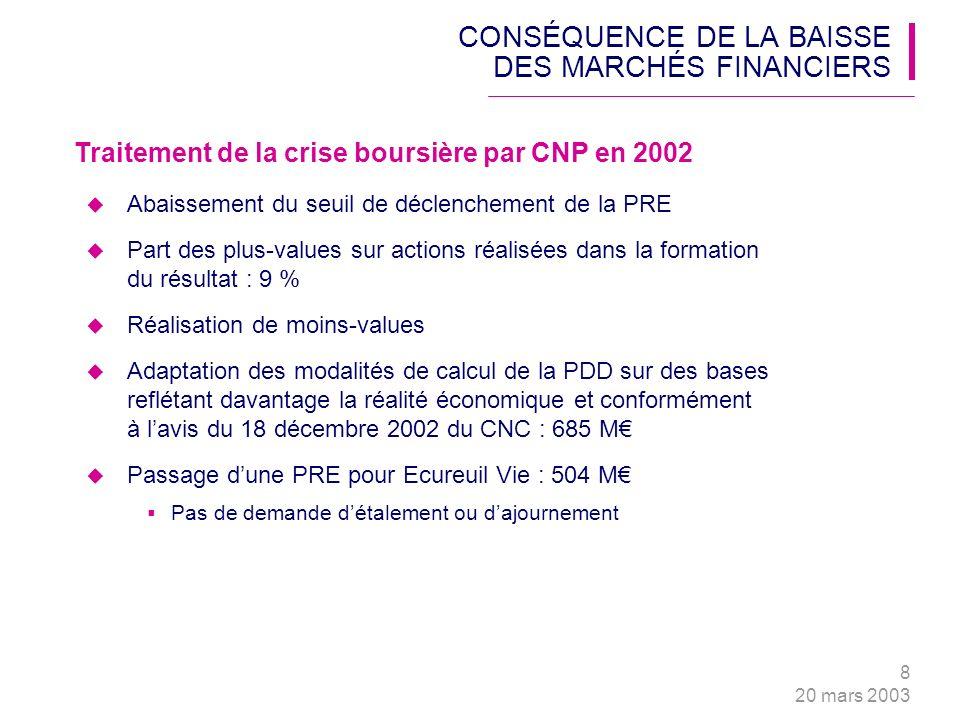 8 20 mars 2003 CONSÉQUENCE DE LA BAISSE DES MARCHÉS FINANCIERS Abaissement du seuil de déclenchement de la PRE Part des plus-values sur actions réalis