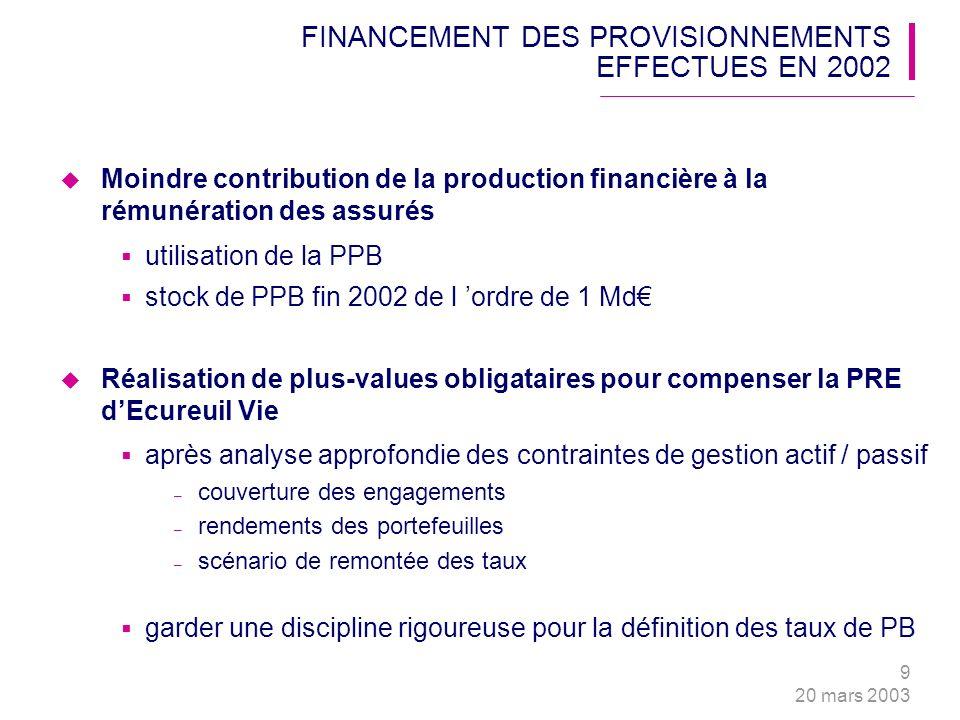 9 20 mars 2003 FINANCEMENT DES PROVISIONNEMENTS EFFECTUES EN 2002 Moindre contribution de la production financière à la rémunération des assurés utili