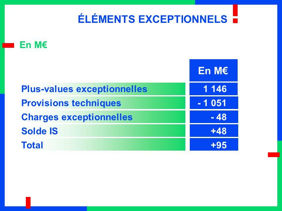 Plus-values exceptionnelles 1 146 Provisions techniques- 1 051 Charges exceptionnelles - 48 Solde IS +48 Total+95 En M ÉLÉMENTS EXCEPTIONNELS En M