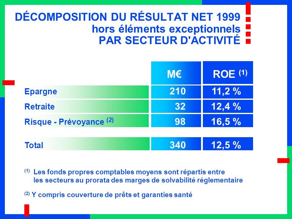 DÉCOMPOSITION DU RÉSULTAT NET 1999 hors éléments exceptionnels PAR SECTEUR D ACTIVITÉ MROE (1) (2) Y compris couverture de prêts et garanties santé (1) Les fonds propres comptables moyens sont répartis entre les secteurs au prorata des marges de solvabilité réglementaire Epargne 21011,2 % Retraite 3212,4 % Risque - Prévoyance (2) 9816,5 % Total 34012,5 %
