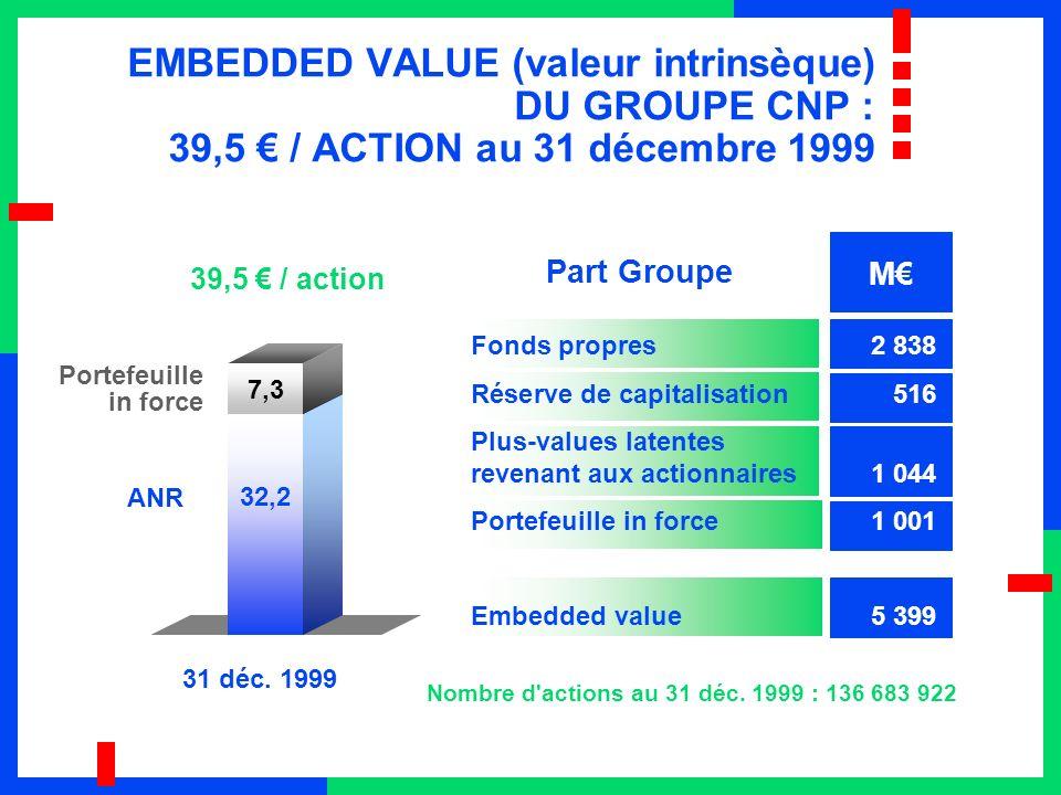 32,2 7,3 EMBEDDED VALUE (valeur intrinsèque) DU GROUPE CNP : 39,5 / ACTION au 31 décembre 1999 ANR Portefeuille in force 31 déc. 1999 39,5 / action No