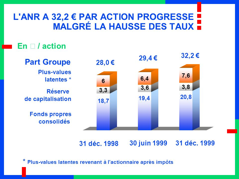 18,7 3,3 6 19,4 3,6 6,4 20,8 3,8 7,6 L'ANR A 32,2 PAR ACTION PROGRESSE MALGRÉ LA HAUSSE DES TAUX En € / action 30 juin 1999 28,0 31 déc. 1998 32,2 Plu