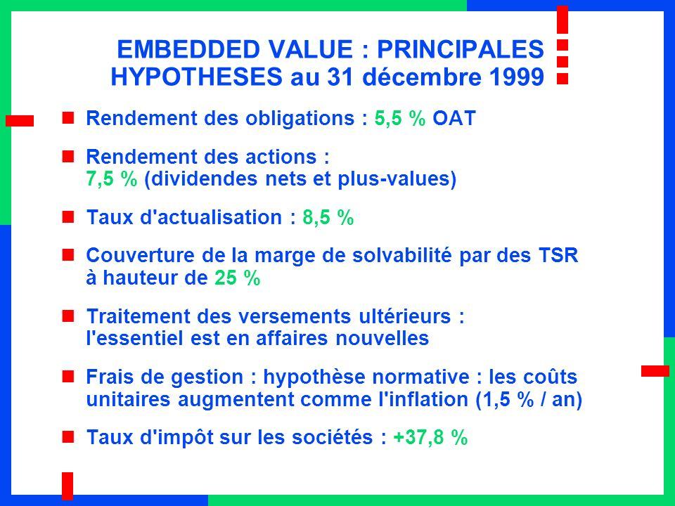 EMBEDDED VALUE : PRINCIPALES HYPOTHESES au 31 décembre 1999 Rendement des obligations : 5,5 % OAT Rendement des actions : 7,5 % (dividendes nets et plus-values) Taux d actualisation : 8,5 % Couverture de la marge de solvabilité par des TSR à hauteur de 25 % Traitement des versements ultérieurs : l essentiel est en affaires nouvelles Frais de gestion : hypothèse normative : les coûts unitaires augmentent comme l inflation (1,5 % / an) Taux d impôt sur les sociétés : +37,8 %