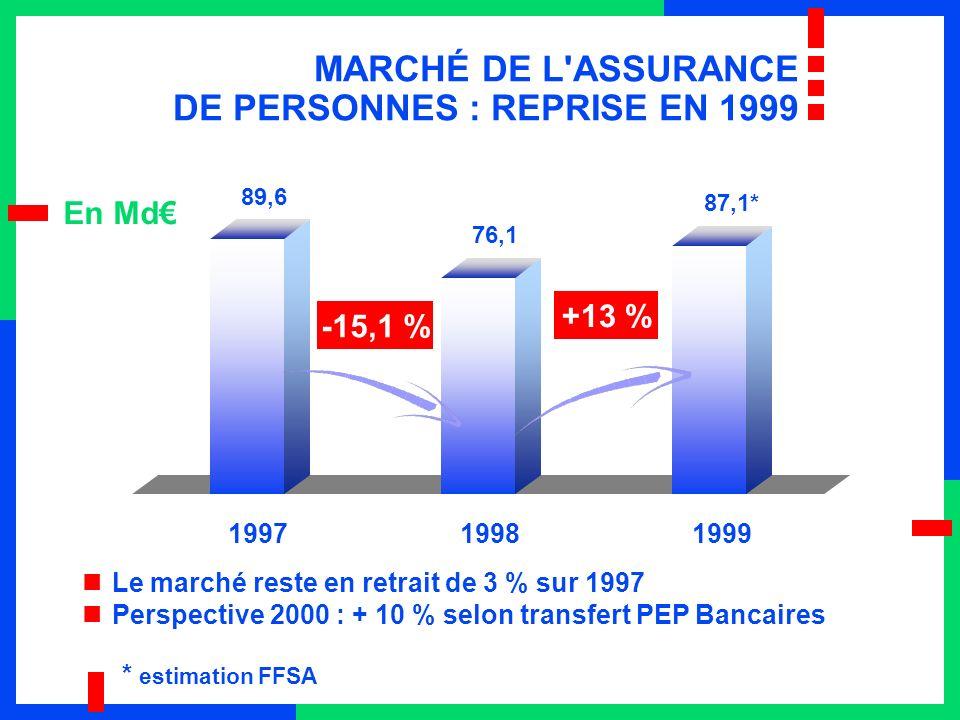 MARCHÉ DE L ASSURANCE DE PERSONNES : REPRISE EN 1999 199719981999 En Md * estimation FFSA Le marché reste en retrait de 3 % sur 1997 Perspective 2000 : + 10 % selon transfert PEP Bancaires 89,6 76,1 87,1* -15,1 % +13 %
