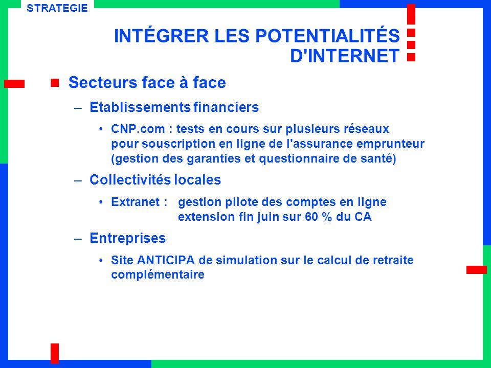 INTÉGRER LES POTENTIALITÉS D'INTERNET Secteurs face à face –Etablissements financiers CNP.com : tests en cours sur plusieurs réseaux pour souscription