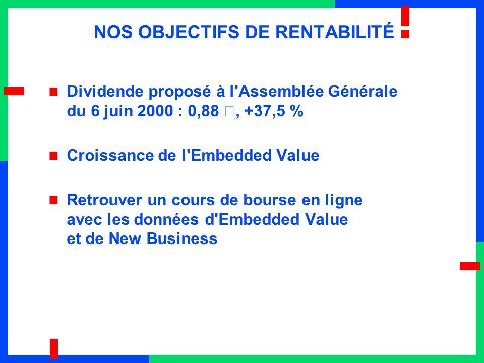 NOS OBJECTIFS DE RENTABILITÉ Dividende proposé à l'Assemblée Générale du 6 juin 2000 : 0,88 €, +37,5 % Croissance de l'Embedded Value Retrouver un cou