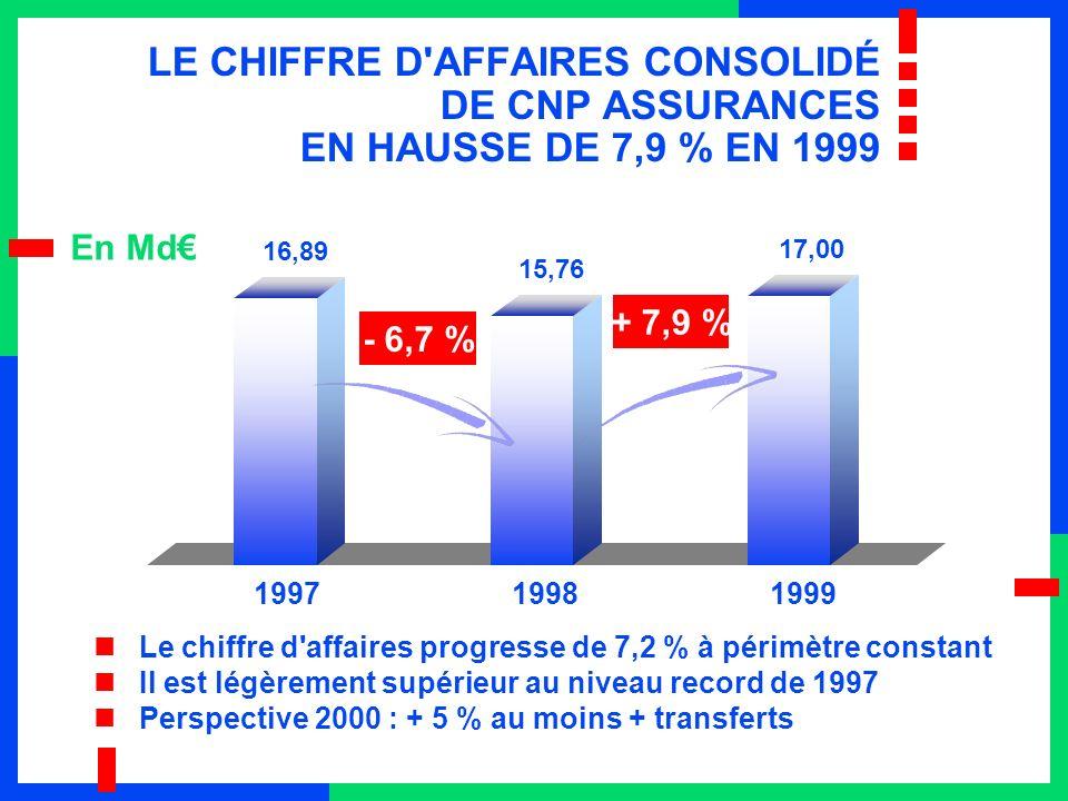 16,89 15,76 LE CHIFFRE D AFFAIRES CONSOLIDÉ DE CNP ASSURANCES EN HAUSSE DE 7,9 % EN 1999 - 6,7 % + 7,9 % Le chiffre d affaires progresse de 7,2 % à périmètre constant Il est légèrement supérieur au niveau record de 1997 Perspective 2000 : + 5 % au moins + transferts En Md 199719981999 17,00