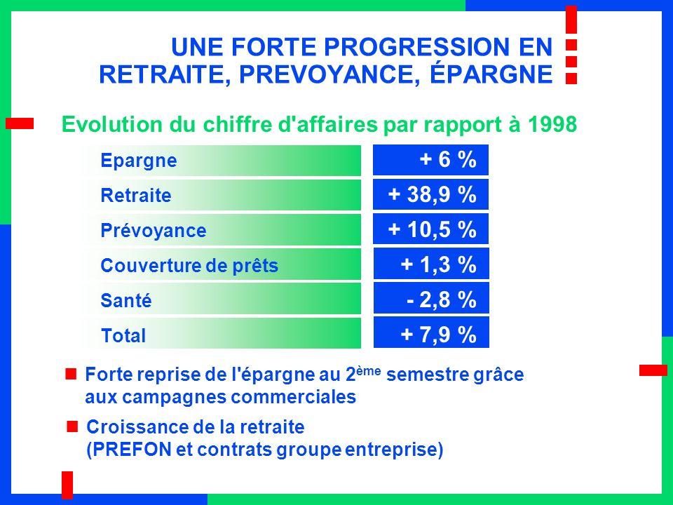 UNE FORTE PROGRESSION EN RETRAITE, PREVOYANCE, ÉPARGNE Evolution du chiffre d affaires par rapport à 1998 Epargne + 6 % Retraite + 38,9 % Prévoyance + 10,5 % Couverture de prêts + 1,3 % Santé - 2,8 % Total + 7,9 % Forte reprise de l épargne au 2 ème semestre grâce aux campagnes commerciales Croissance de la retraite (PREFON et contrats groupe entreprise)