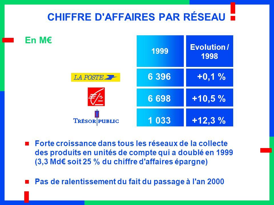 CHIFFRE D AFFAIRES PAR RÉSEAU Forte croissance dans tous les réseaux de la collecte des produits en unités de compte qui a doublé en 1999 (3,3 Md soit 25 % du chiffre d affaires épargne) Pas de ralentissement du fait du passage à l an 2000 En M 6 396+0,1 % 6 698+10,5 % 1 033+12,3 % 1999 Evolution / 1998