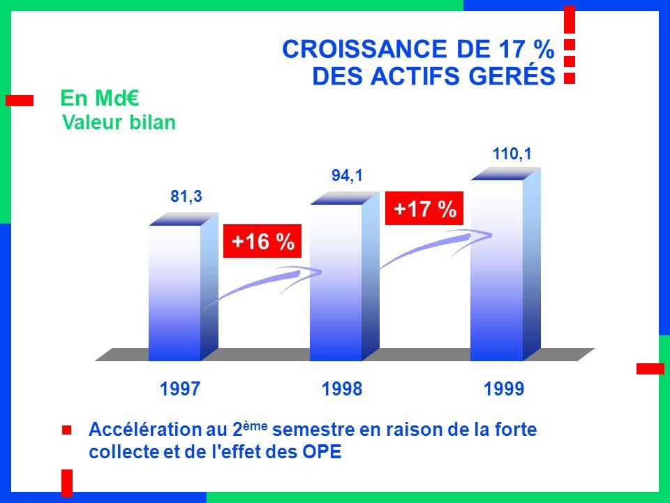 81,3 94,1 110,1 CROISSANCE DE 17 % DES ACTIFS GERÉS En Md Valeur bilan +17 % +16 % Accélération au 2 ème semestre en raison de la forte collecte et de l effet des OPE 199719981999
