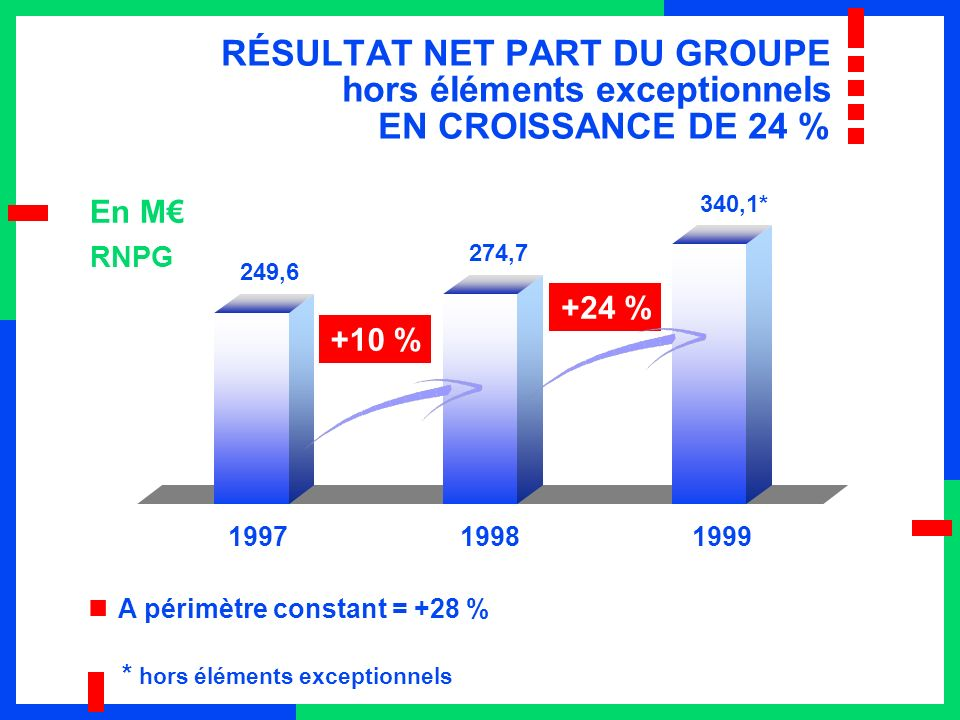 249,6 274,7 199719981999 RÉSULTAT NET PART DU GROUPE hors éléments exceptionnels EN CROISSANCE DE 24 % En M A périmètre constant = +28 % RNPG +10 % +24 % * hors éléments exceptionnels 340,1*