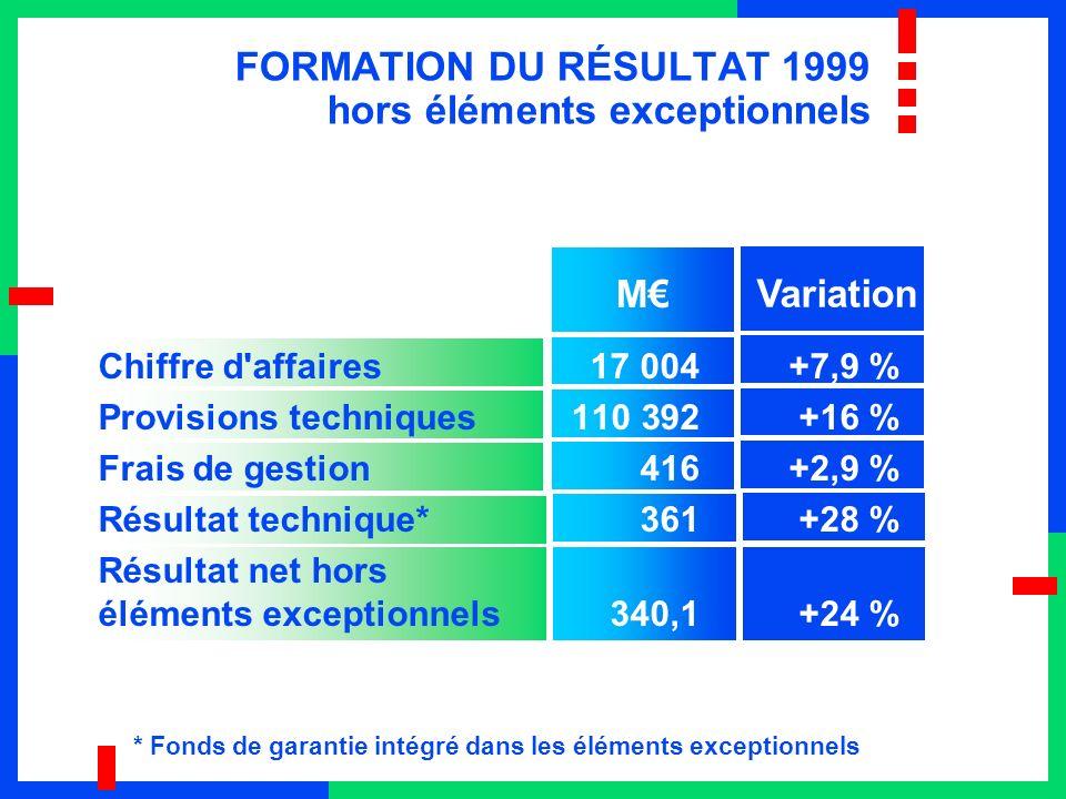 FORMATION DU RÉSULTAT 1999 hors éléments exceptionnels Variation Chiffre d'affaires 17 004+7,9 % Provisions techniques 110 392+16 % Frais de gestion 4