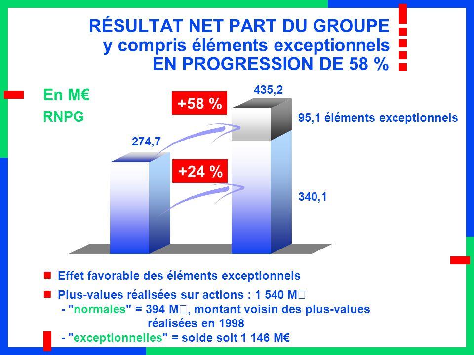 RÉSULTAT NET PART DU GROUPE y compris éléments exceptionnels EN PROGRESSION DE 58 % En M Effet favorable des éléments exceptionnels Plus-values réalis