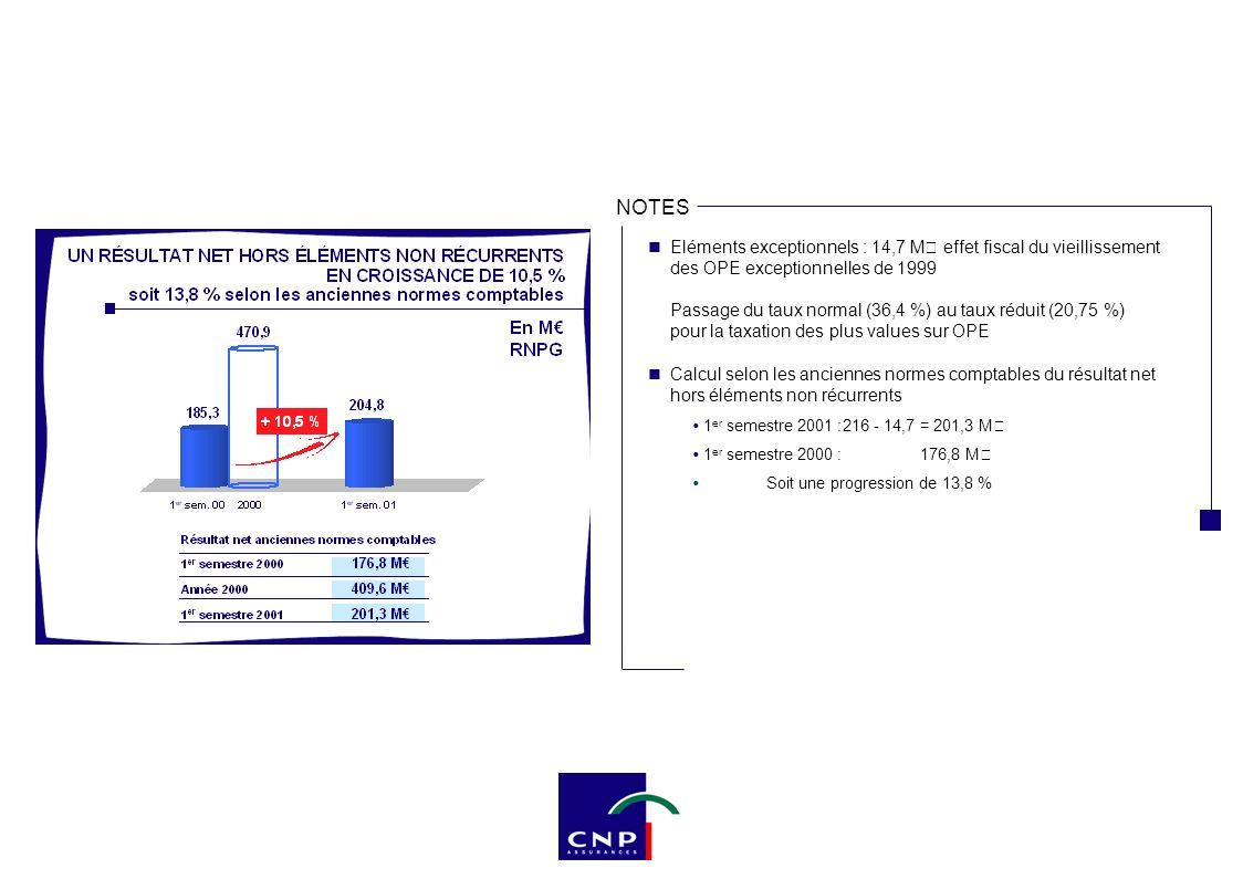 NOTES Eléments exceptionnels : 14,7 M€ effet fiscal du vieillissement des OPE exceptionnelles de 1999 Passage du taux normal (36,4 %) au taux réduit (