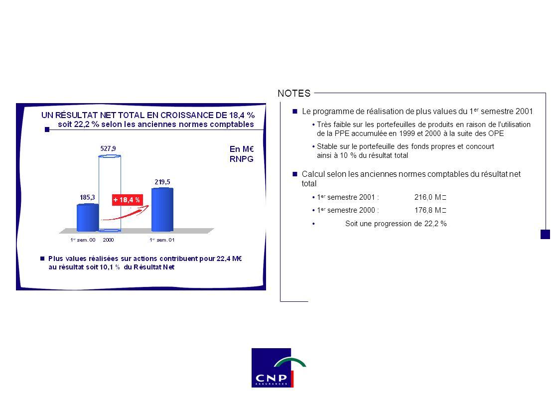 NOTES Le programme de réalisation de plus values du 1 er semestre 2001 Très faible sur les portefeuilles de produits en raison de l'utilisation de la