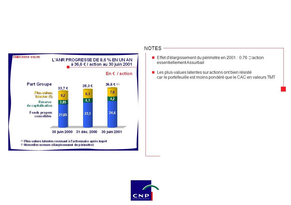 NOTES Effet d'élargissement du périmètre en 2001 : 0,76 €/action essentiellement Assurbail Les plus-values latentes sur actions ont bien résisté car l