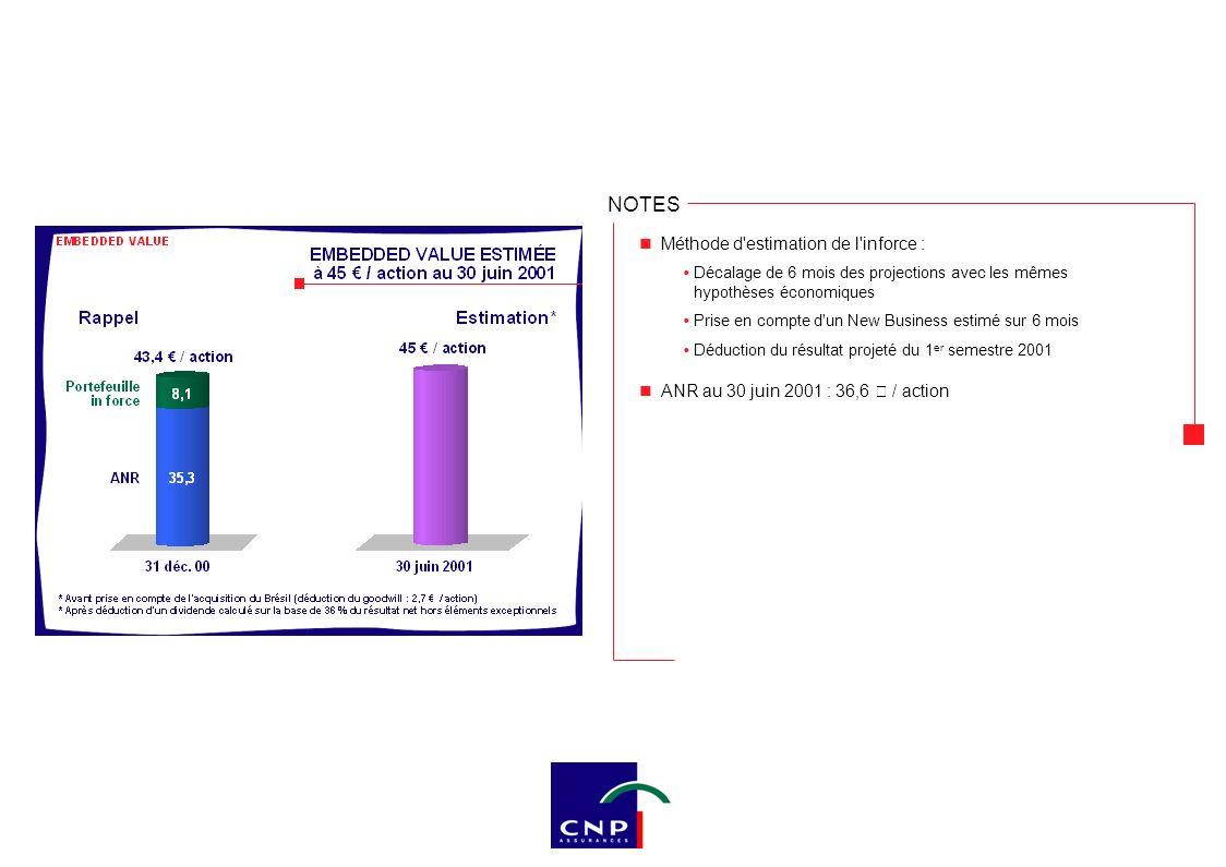 NOTES Annual Premium Equivalent sur un CA de 11,2 Md€ : 98,5 % sont des primes uniques (versements ultérieurs) APE = (98,5 % x 11,2 Md€) + (11,2 Md€ x 1,5 %) = 1,270 Md€ 10 Calcul du NB sur des bases prudentes (chargements réellement pratiqués...)