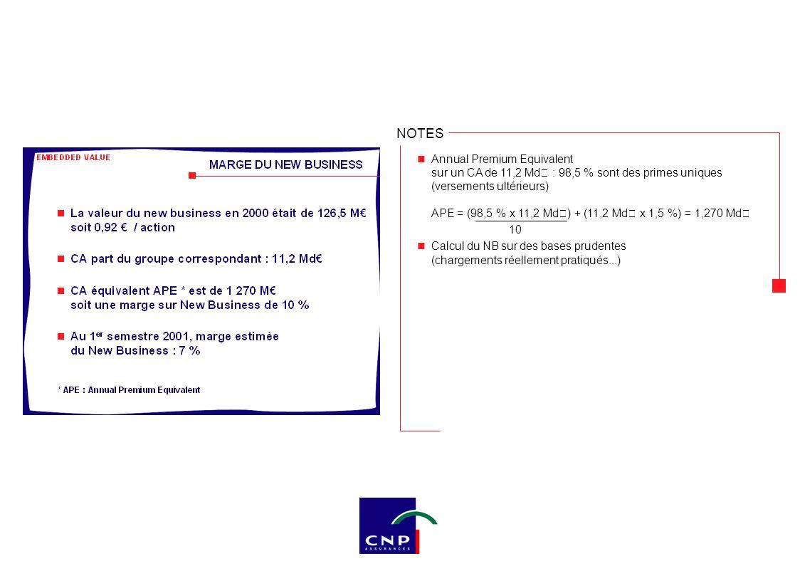 NOTES Annual Premium Equivalent sur un CA de 11,2 Md€ : 98,5 % sont des primes uniques (versements ultérieurs) APE = (98,5 % x 11,2 Md€) + (11,2 Md€ x
