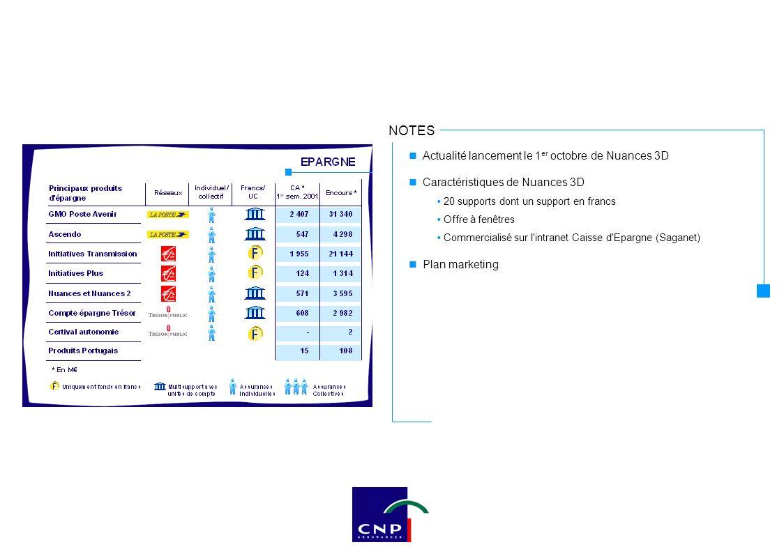 NOTES Actualité lancement le 1 er octobre de Nuances 3D Caractéristiques de Nuances 3D 20 supports dont un support en francs Offre à fenêtres Commerci