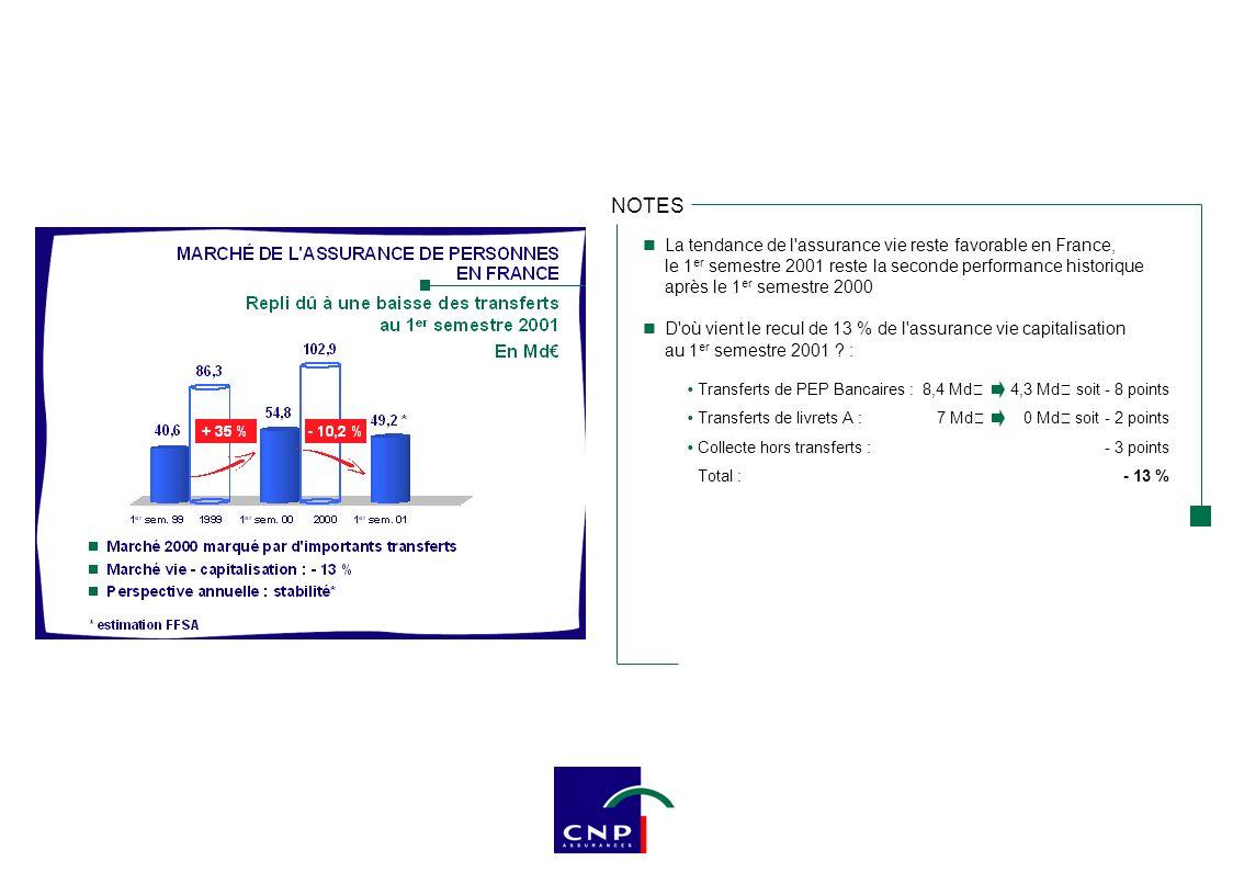 D où vient la baisse du CA de CNP Assurances : essentiellement du secteur de l épargne (7 063 M€) PEP Bancaires :394 M€87 M€ soit - 4 points Livrets A :878 M€~ 0 M€ soit - 11,4 points Collecte hors transferts :6 435 M€6 976 M€ soit + 7 points La reprise de la collecte de CNP Assurances hors transferts est significative au 1 er semestre 2001