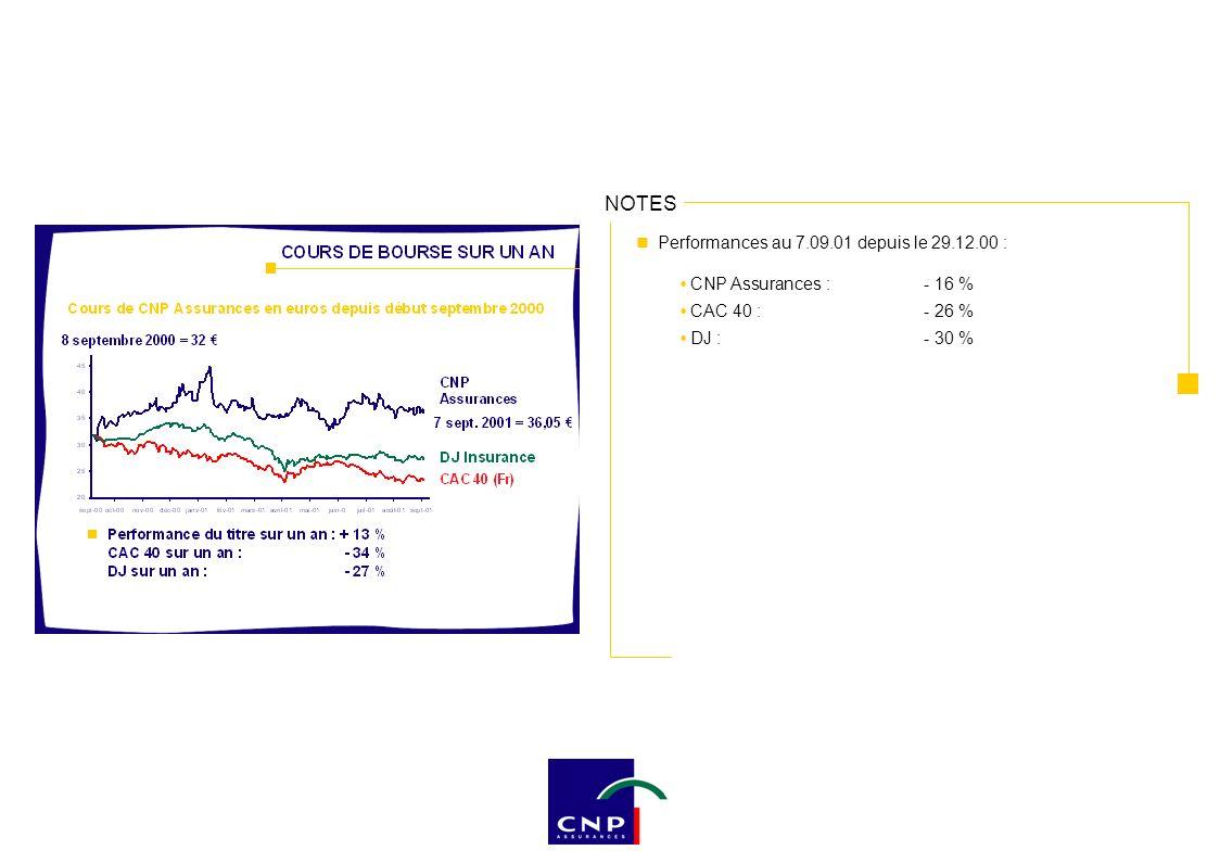 Performances au 7.09.01 depuis le 29.12.00 : CNP Assurances :- 16 % CAC 40 :- 26 % DJ :- 30 %