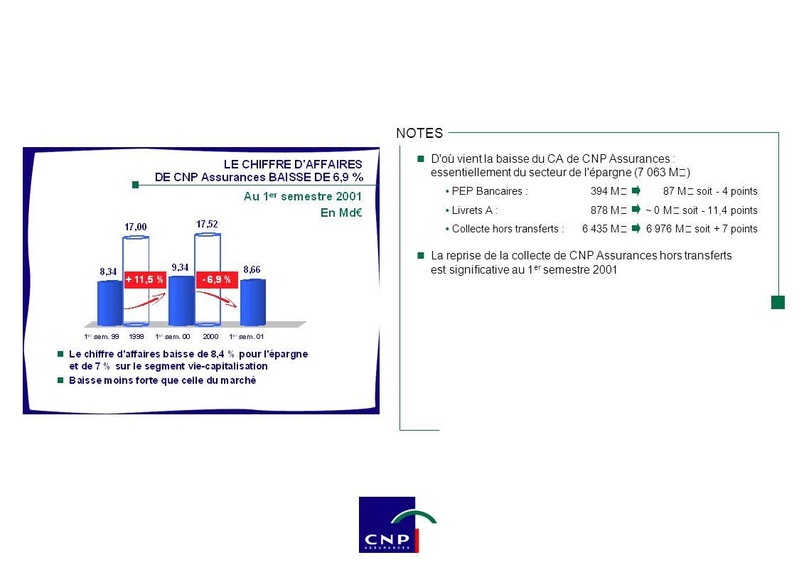 D'où vient la baisse du CA de CNP Assurances : essentiellement du secteur de l'épargne (7 063 M€) PEP Bancaires :394 M€87 M€ soit - 4 points Livrets A