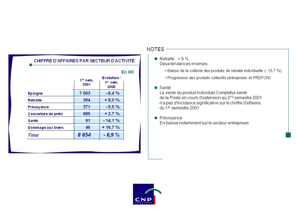 La Poste : - 7,1 % Transfert de Livrets A :310 M€0 M€ soit - 8,8 points Caisse d Epargne : - 15,7 % Transferts de PEP Bancaires360 M€80 M€ soit - 7,4 points Transferts de Livrets A :570 M€0 M€ soit - 15 points Trésor Public : + 25,6 % Pas d effet négatif des transferts Très bonne performance au 1 er semestre 2001 NOTES
