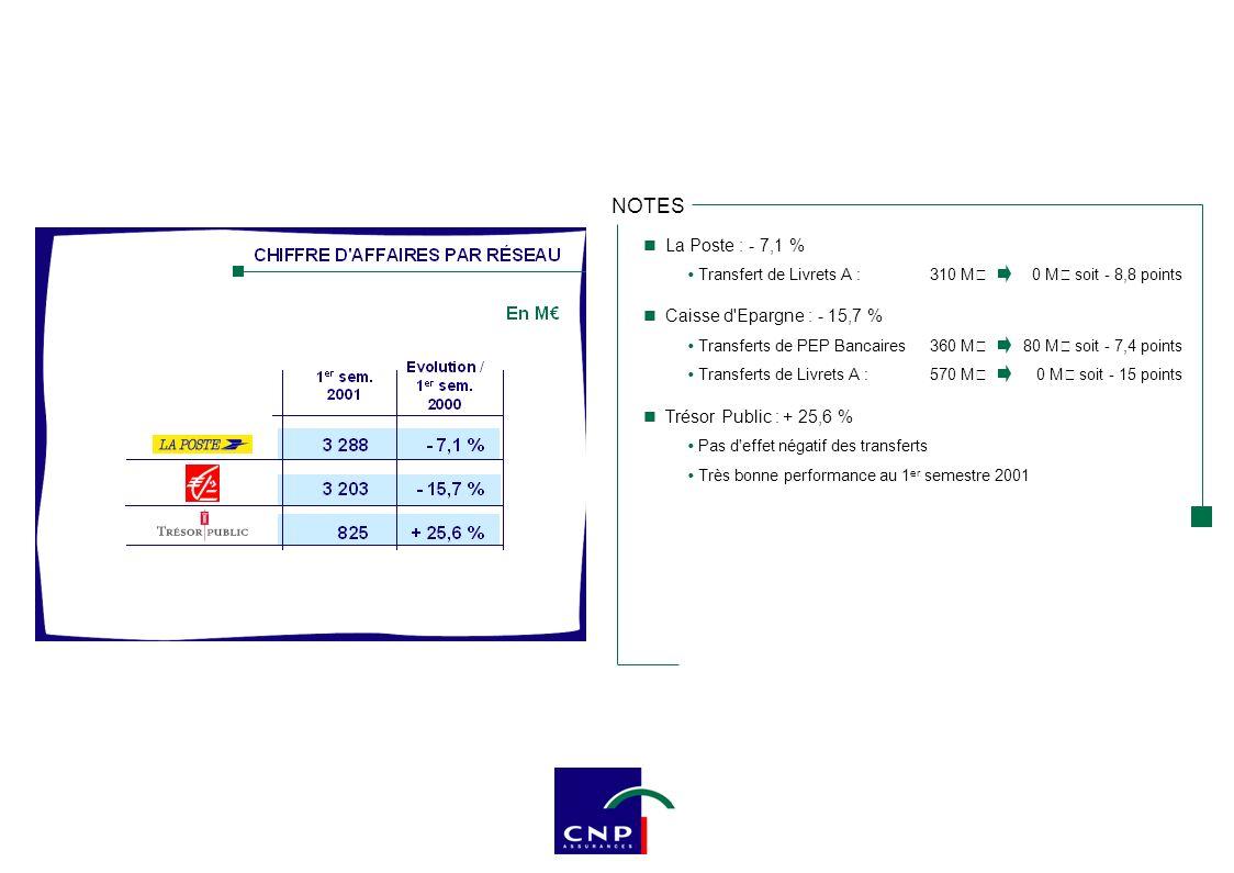 Rappel 1 er semestre 1999 : CA en UC : 1 124 M€ Il n y a pas de décollecte mais un retour au niveau observé au 1 er semestre 1999 Tendance générale en France (- 38 % de baisse en moyenne)