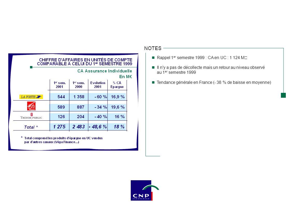 NOTES Rappel La Poste : campagne épargne (mi-juin / mi-juillet) 5,5 % jusqu en 2002 Offres à promesse Caisses d Epargne : lancement nouveau multisupport 1 er octobre 2001 / Nuances 3D