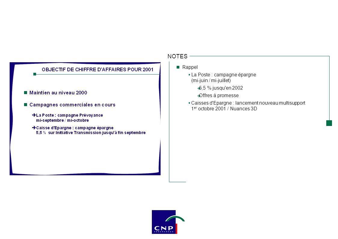 NOTES Impact des changements Calcul des provisions mathématiques selon la méthode préférentielle : Régle : actualisation à un taux au maximum égal au rendement des actifs prudemment estimé : remise à niveau des provisions insuffisantes Cas de la CNP : provision déjà calculées à un taux d actualisation prudent : pas de remise à niveau nécessaire Frais d acquisition non reportés : impact non significatif Anciennes règles3 348216,0466,6176,8 Réserve de capitalisation5681,751,59,9 Changement de périmètre421,89,8- 1,4 Nouvelles règles3 958219,5527,9185,3 Situation nette au 01.01.01 (part du groupe) Résultat 30.06.01 Résultat 31.12.00 Résultat 30.06.00 En M€