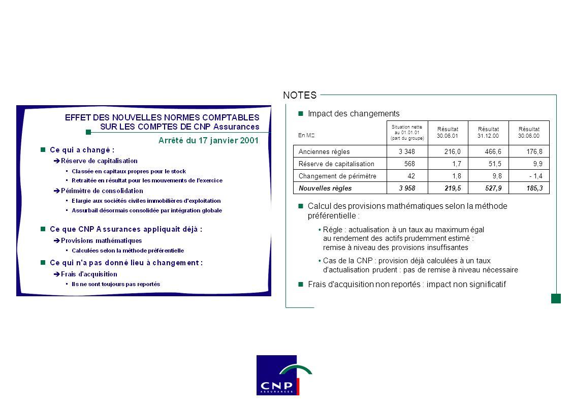 NOTES PM 30 juin 2001 / 30 juin 2000 : 8,9 % et hors UC : 10,1 % PM moyennes sur 12 mois : 11,8 % Plus-values latentes (nouvelles normes comptables) 1 er semestre 2000 (en Md€)117,6117,0 retraité Année 2000 (en Md€)122,9122,3 retraité Part des UC dans les encours au 30 juin 2001: 9,9 % Plus-values latentes en Md€13,56 13,0210,81 dont actions11,20 9,607,50 30 juin 2000 31 déc.