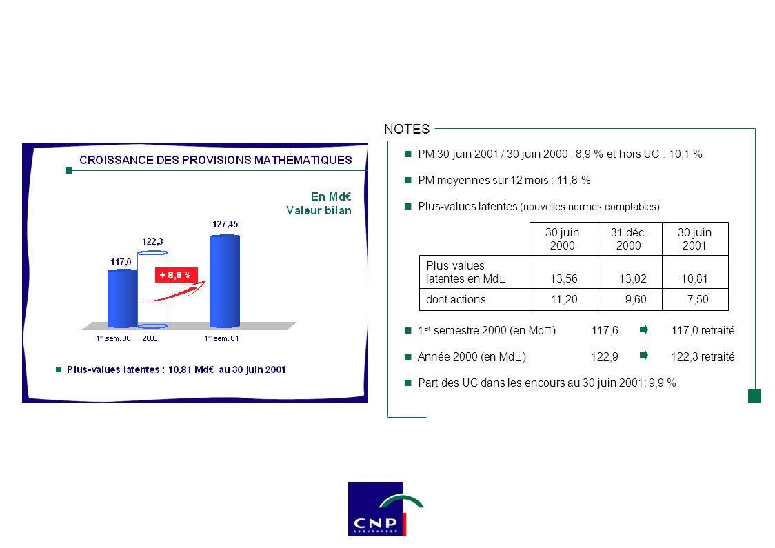 NOTES PM 30 juin 2001 / 30 juin 2000 : 8,9 % et hors UC : 10,1 % PM moyennes sur 12 mois : 11,8 % Plus-values latentes (nouvelles normes comptables) 1