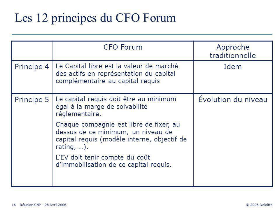 16 Réunion CNP – 28 Avril 2006 © 2006 Deloitte Les 12 principes du CFO Forum CFO ForumApproche traditionnelle Principe 4 Le Capital libre est la valeur de marché des actifs en représentation du capital complémentaire au capital requis Idem Principe 5 Le capital requis doit être au minimum égal à la marge de solvabilité réglementaire.