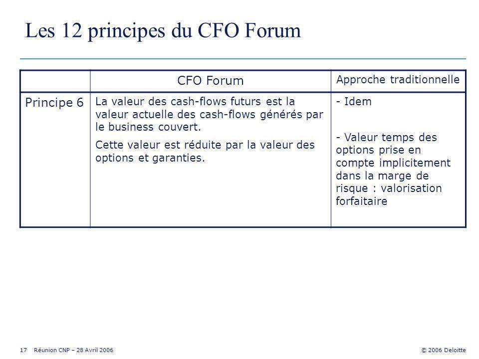17 Réunion CNP – 28 Avril 2006 © 2006 Deloitte Les 12 principes du CFO Forum CFO Forum Approche traditionnelle Principe 6 La valeur des cash-flows futurs est la valeur actuelle des cash-flows générés par le business couvert.