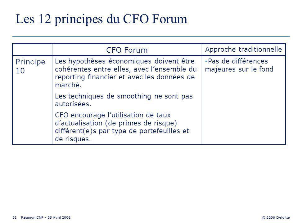 21 Réunion CNP – 28 Avril 2006 © 2006 Deloitte Les 12 principes du CFO Forum CFO Forum Approche traditionnelle Principe 10 Les hypothèses économiques doivent être cohérentes entre elles, avec lensemble du reporting financier et avec les données de marché.