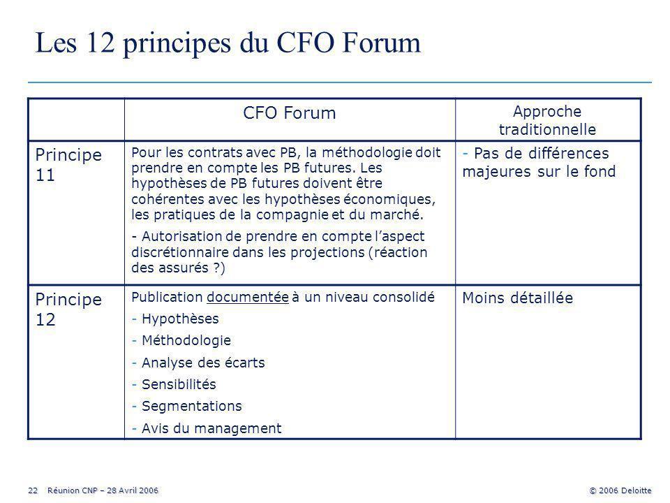 22 Réunion CNP – 28 Avril 2006 © 2006 Deloitte Les 12 principes du CFO Forum CFO Forum Approche traditionnelle Principe 11 Pour les contrats avec PB, la méthodologie doit prendre en compte les PB futures.