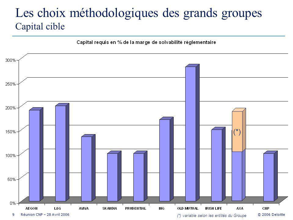 9 Réunion CNP – 28 Avril 2006 © 2006 Deloitte Les choix méthodologiques des grands groupes Capital cible (*) (*) variable selon les entités du Groupe