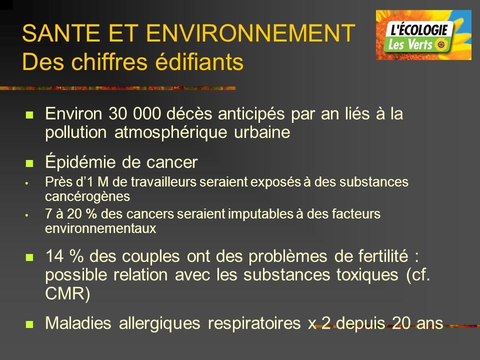 SANTE ET ENVIRONNEMENT Des chiffres édifiants Environ 30 000 décès anticipés par an liés à la pollution atmosphérique urbaine Épidémie de cancer Près