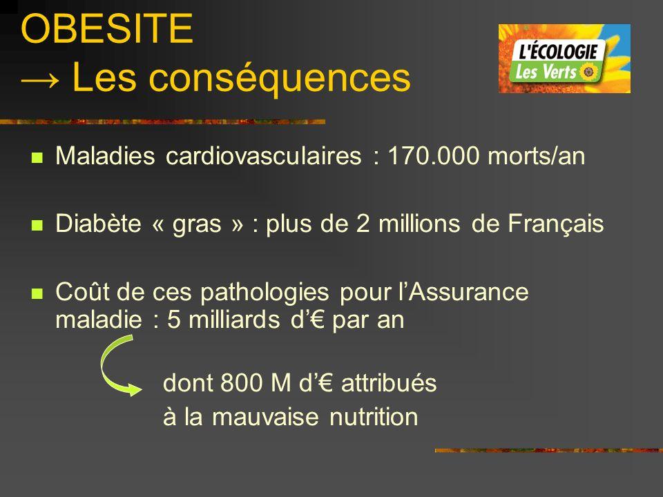 OBESITE Les conséquences Maladies cardiovasculaires : 170.000 morts/an Diabète « gras » : plus de 2 millions de Français Coût de ces pathologies pour